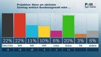 Projektion: Wenn am nächsten Sonntag wirklich Bundestagswahl wäre ...
