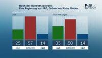 Nach der Bundestagswahl: Eine Regierung aus SPD, Grünen und Linke fänden ...