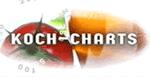 Koch-Charts